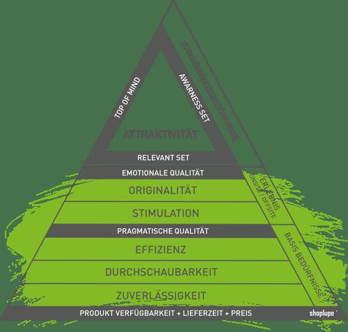 Customer Happiness Pyramide
